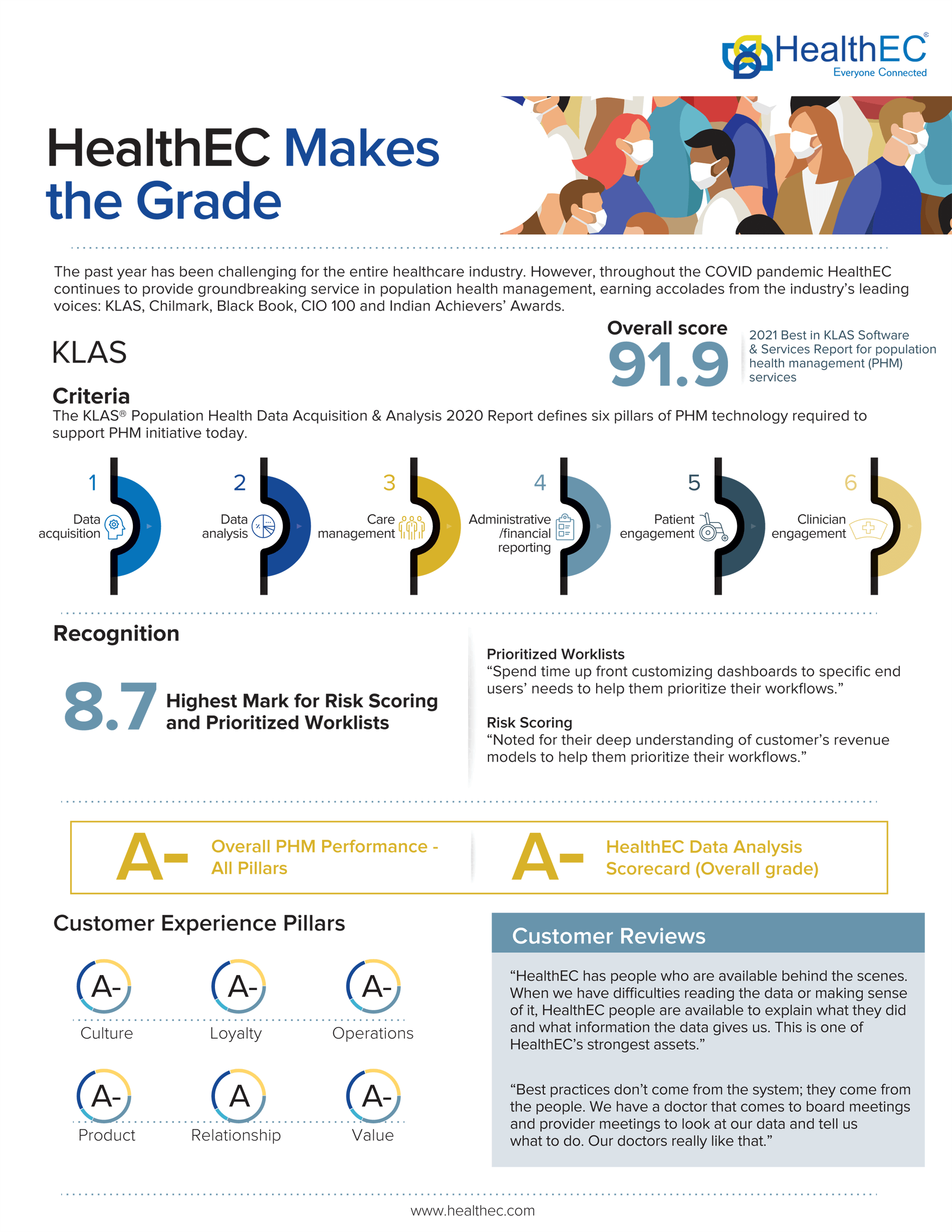 healthec-grade
